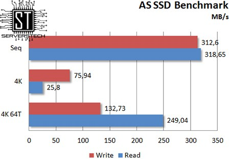 Серверные Технологии - Обзор Intel SSD DC S3520 240GB: новое